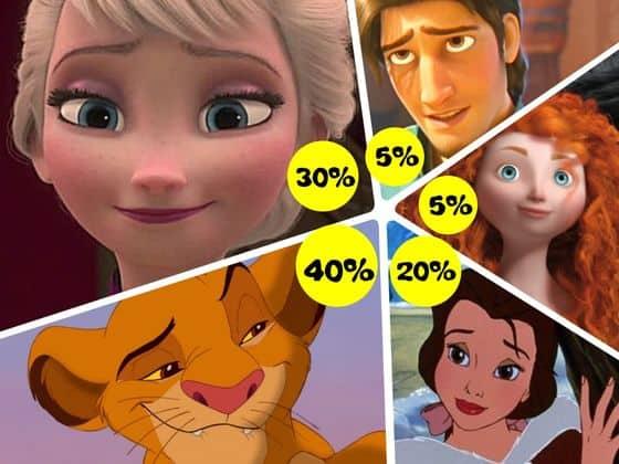 Disney Test